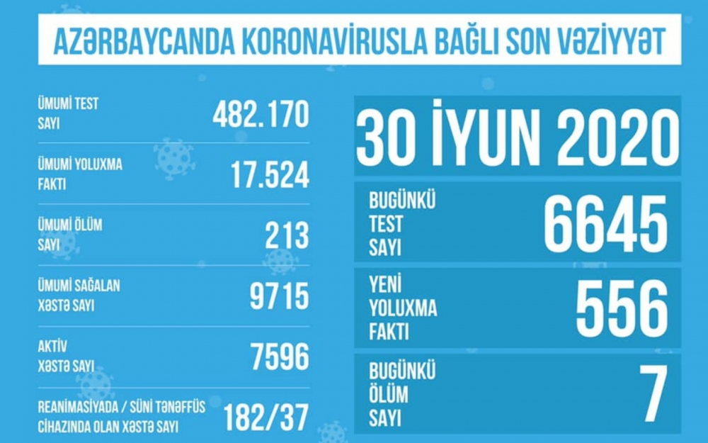 182 koronavirus xəstəsi reanimasiyaya yerləşdirilib