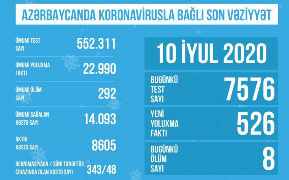 343 koronavirus xəstəsi reanimasiyaya yerləşdirilib
