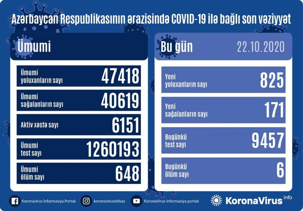 DİQQƏT: Koronavirusa yoluxanların sayı günbəgün artır